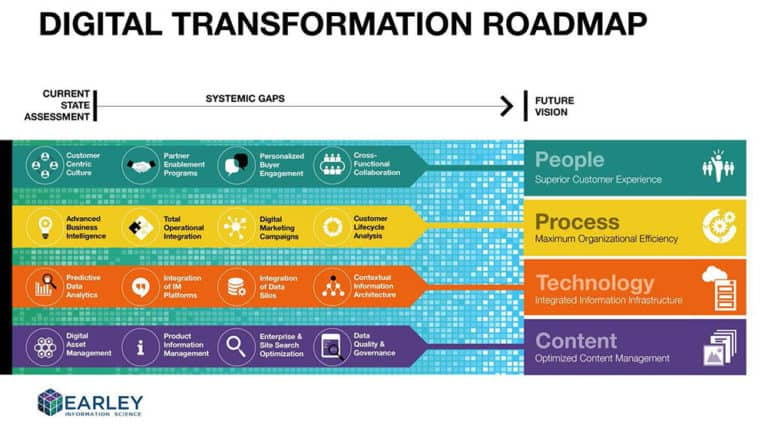Digital Transformation คืออะไร 4 Steps สำคัญเพื่อการวาง Roadmap