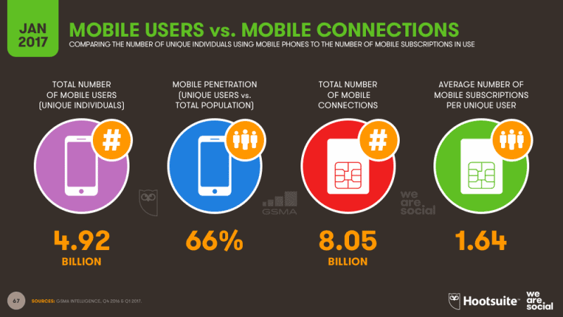 Technology Disrupt & Transform by Mobile usage