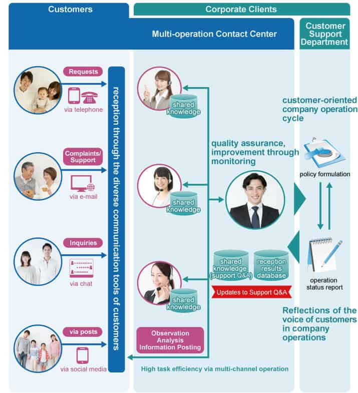 Contact Centre operation flow