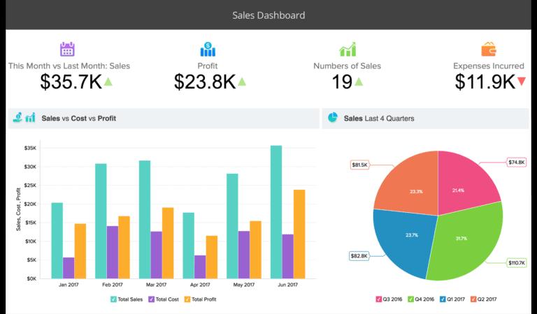 Zoho Analytic เครื่องมือ Martech ที่ช่วยสร้าง Dashboard แบบ automatic