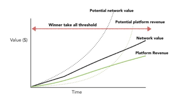 5 Growth Hack Strategy เพื่อช่วยเร่ง Platform เราให้โตได้เร็ว