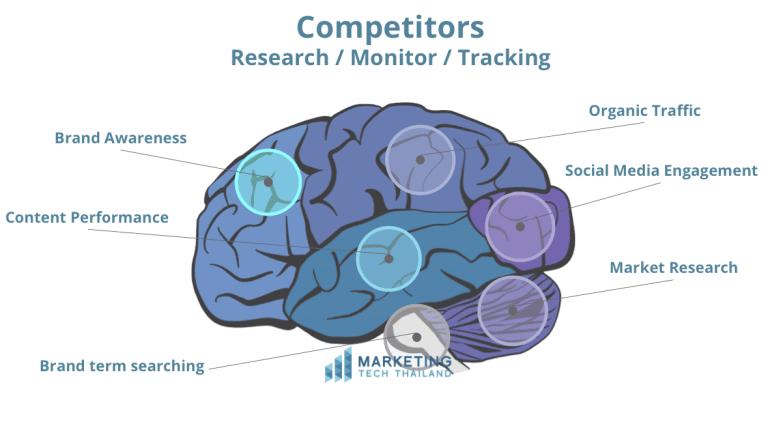 Competitor Research & Monitor Tool เครื่องมือวิเคราะห์คู่แข่ง