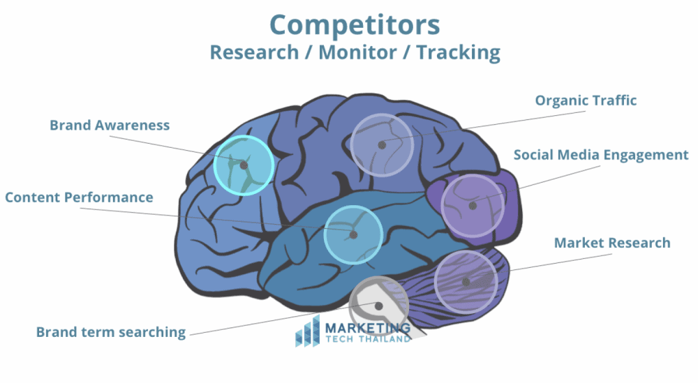Martechthai competitor research