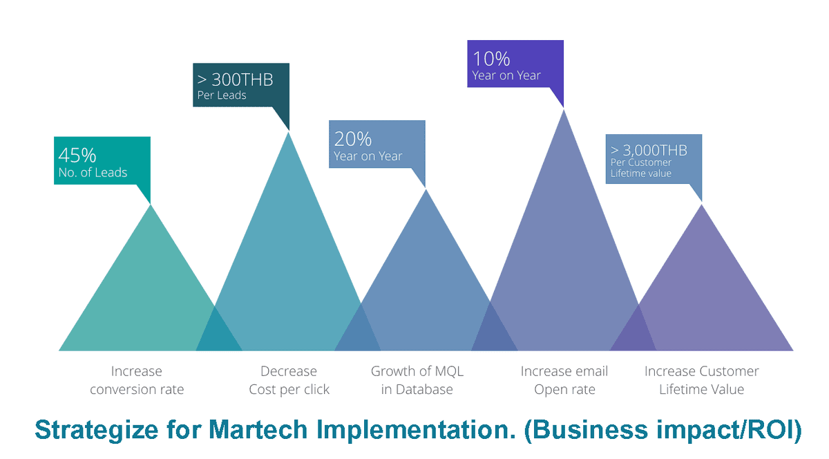 Strategize for Martech Implementation. (Business impact/ROI)