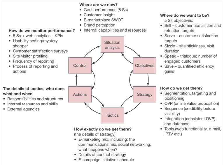 PR Smith's SOSTAC® Planning Framework คืออะไร ทำความเข้าใจ การวางกลยุทธ์ระดับโลก