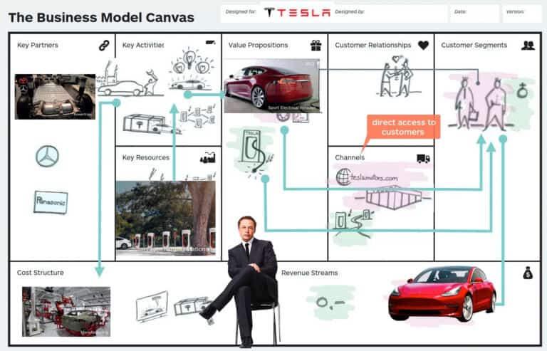 Business model canvas และ Value Proposition คืออะไร