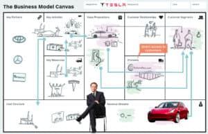 business-model-canvas-of-tesla