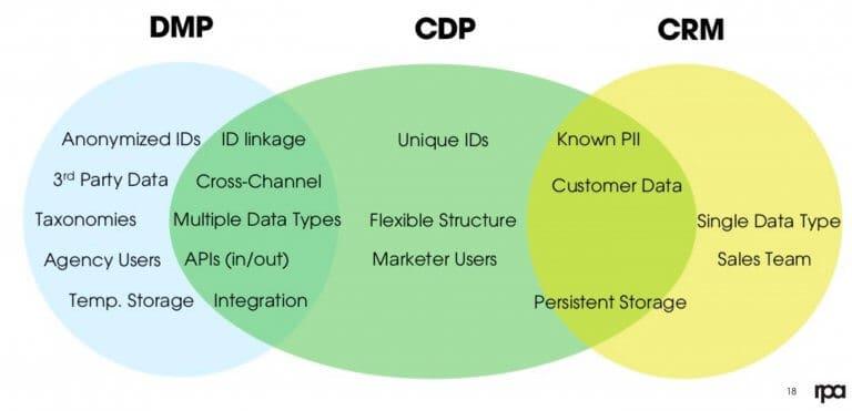 เจาะลึก CDP หรือ Customer data platform ฉบับ 2021
