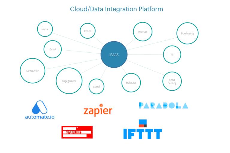 แนะนำให้รู้จักกับ Martech สาย Data (Integration as a service) เน้นฟรี !