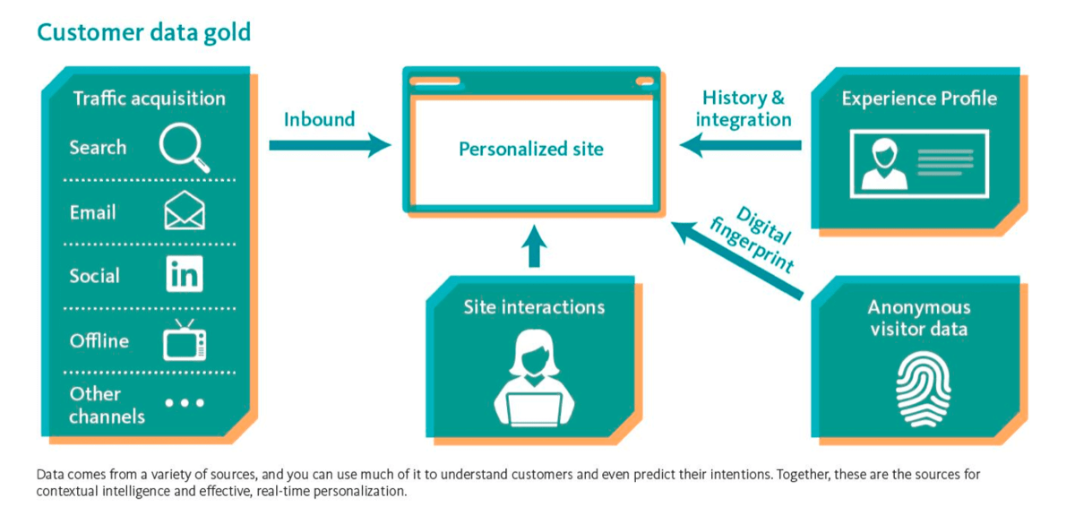 1.Rules-based personalization