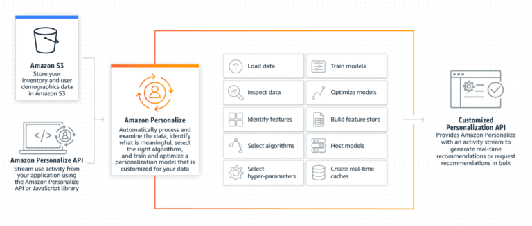 Personalization Marketing คืออะไร ตัวอย่าง Rules-based, Journey-based, และ Machine Learning