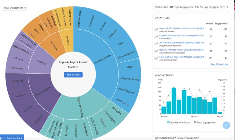 Alexa : MarTech สายวิเคราะห์ Content, และ Keyword Gaps Analysis ของคู่แข่ง