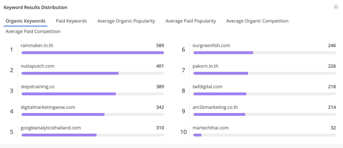 alexa Keyword Results Distribution