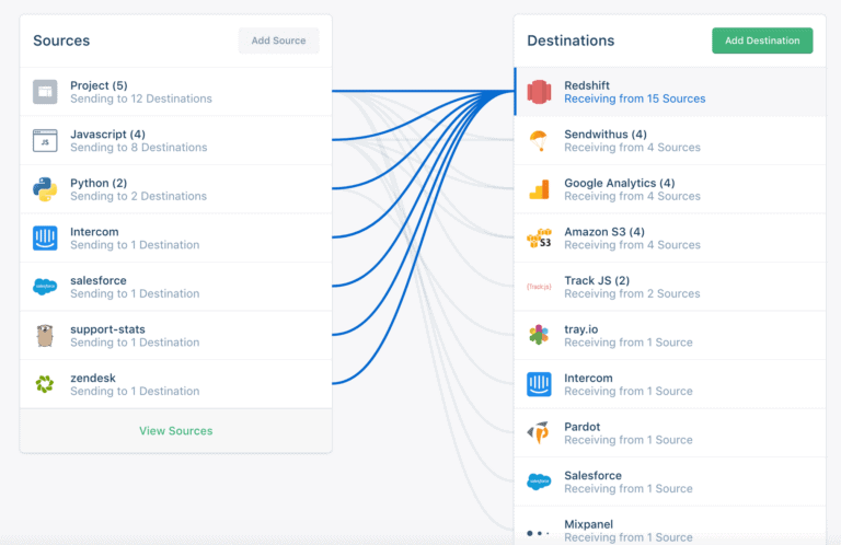 Segment : CDP นิยามใหม่? หรือ Infrastructure for your customer data