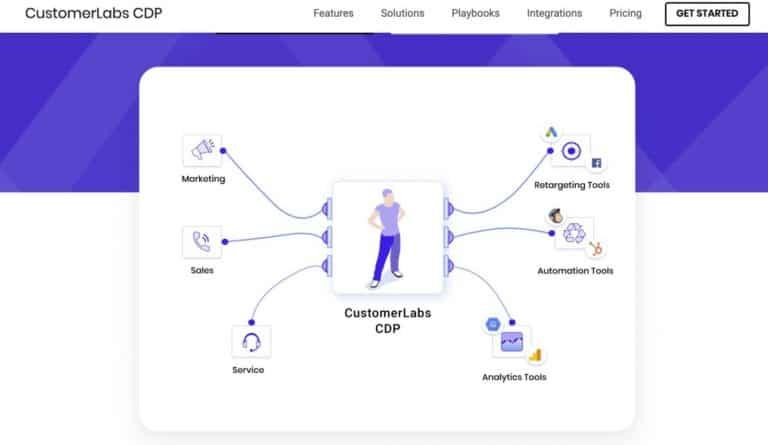 Customerlabs.co อีกหนึ่ง No-code CDP Platform  ที่มี Pack ให้ใช้ฟรี