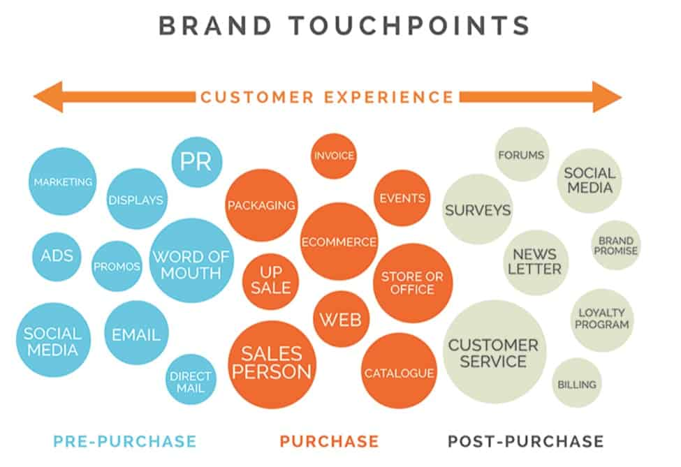 touchpoints-customer-experience