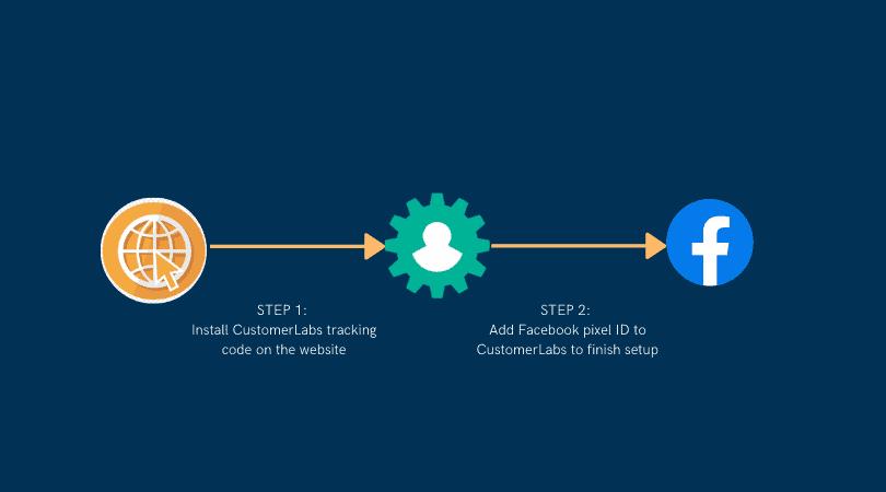 trigger-ads-based-on-website-events