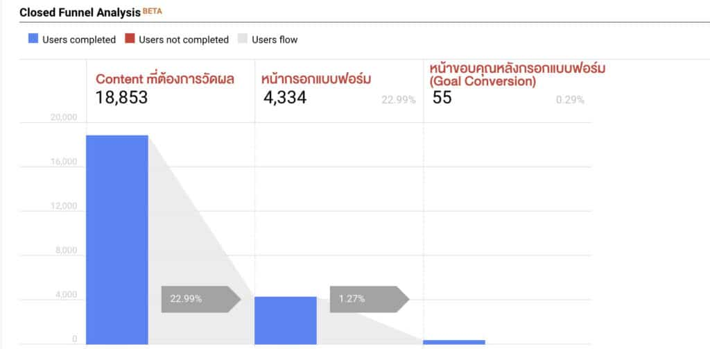 Google Analytic Page Funnel