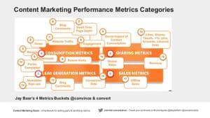 Jay Baer four data buckets model