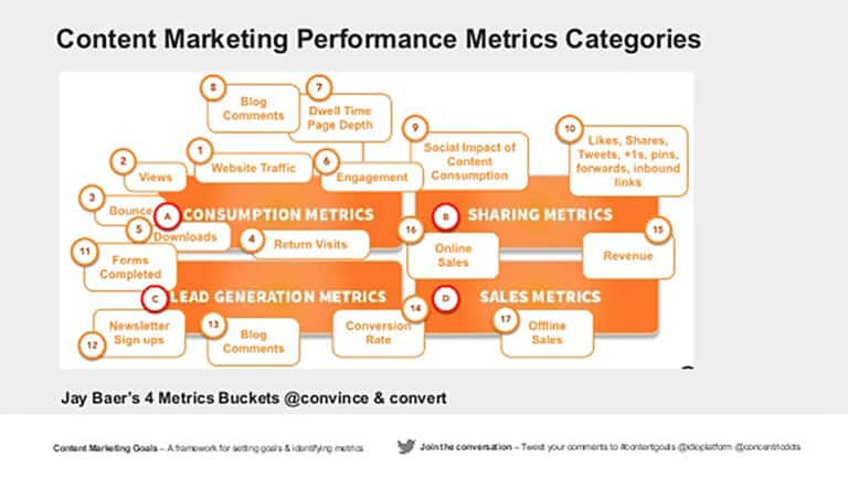 """วัดผล Content Marketing Metricด้วย Jay Baer's  4 data """"buckets"""" model"""