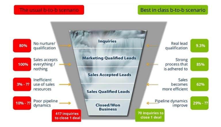 Marketing Automation ทำให้ธุรกิจ B2B จัดการ Sale funnel ดีขึ้นได้อย่างไร