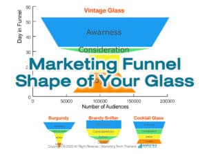 marketing funnel shape of glass