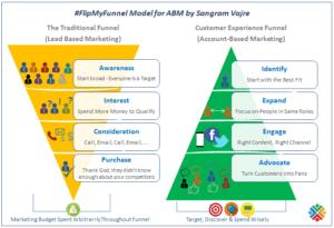 ABM Account-based marketing60587707398175_n