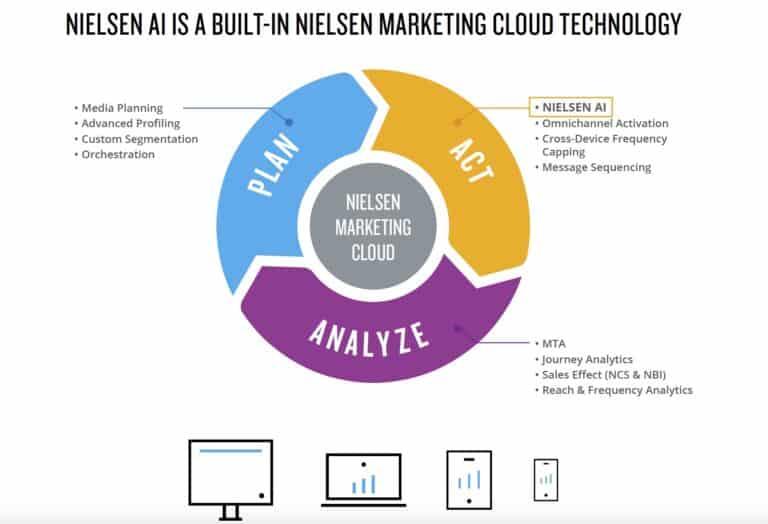 ทำความรู้จัก Nielsen marketing cloud