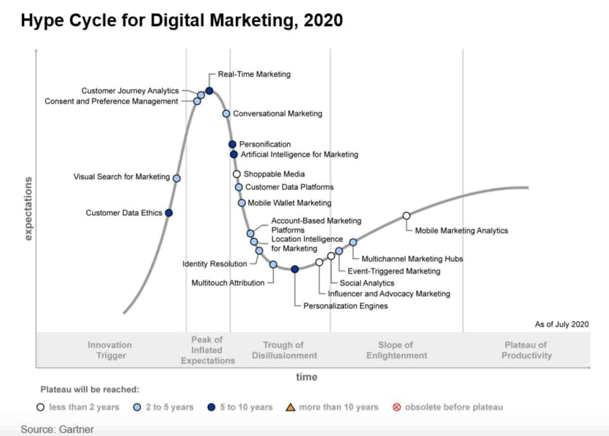 Hype Cycle for Digital Marketing 2020
