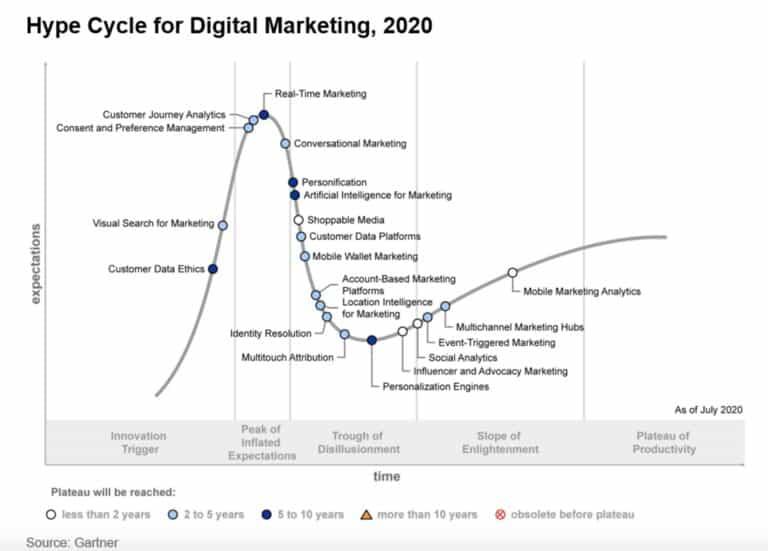 Gartner เปิดเผย Hype Cycle for Digital Marketing ประจำปี 2020