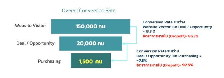 คำว่า CRO หรือ Conversion Rate Optimization แบบง่ายๆ