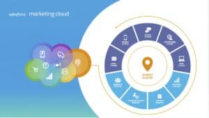 Saleforce marketing cloud