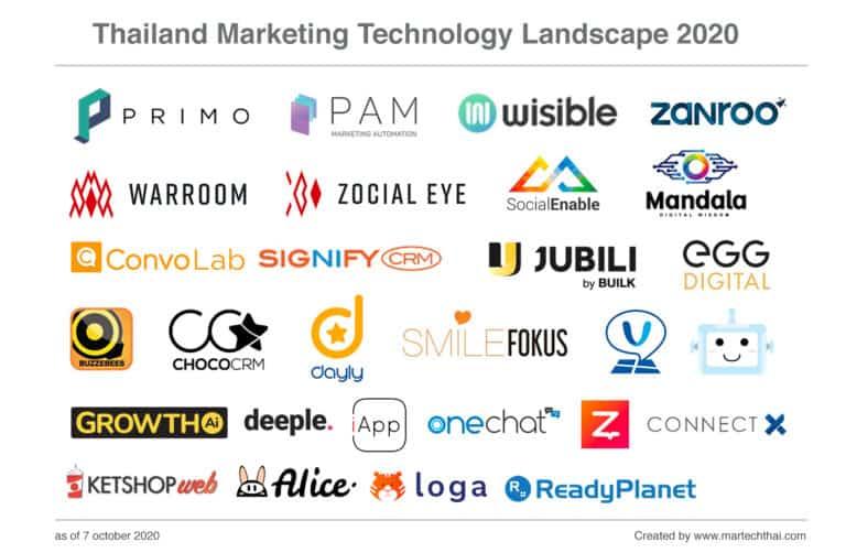 Thailand MarTech Landscape 2020