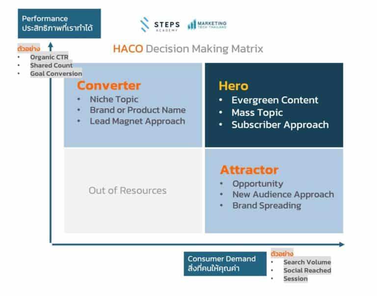 สร้าง Data-driven Content Strategy ด้วย HACO Matrix