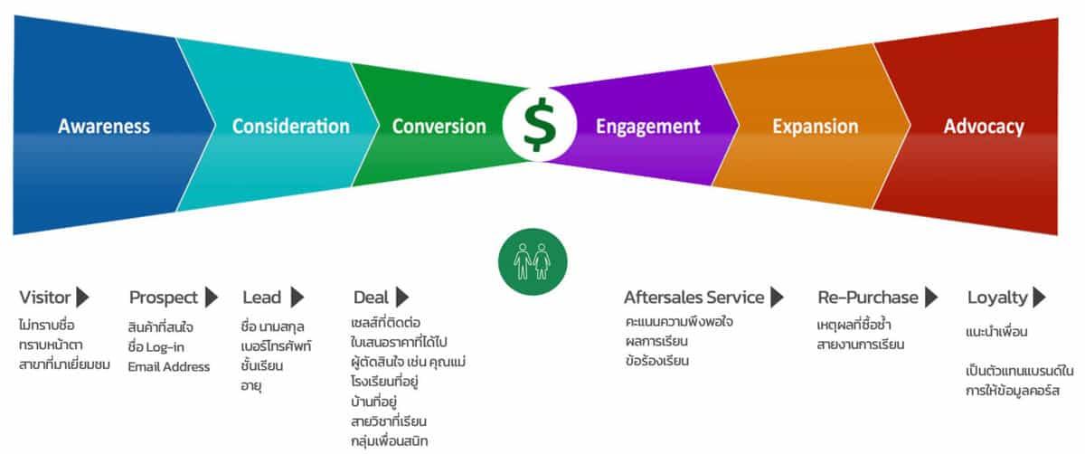 Touchpoint ทั้ง Offline และ Online
