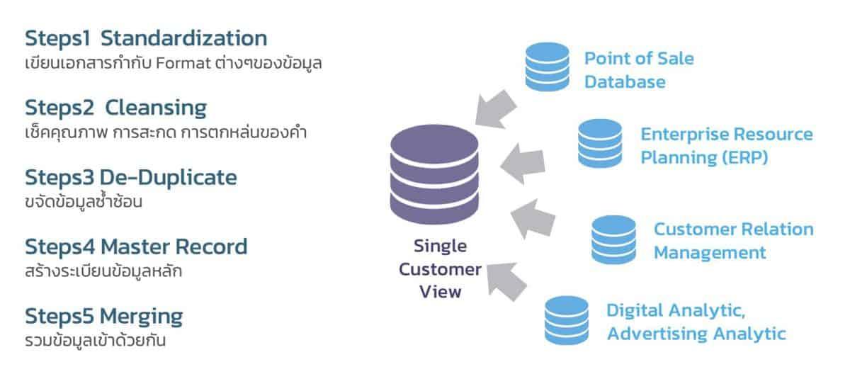 5 ขั้นตอนในการสร้างข้อมูลลูกค้าแบบรอบทิศทาง
