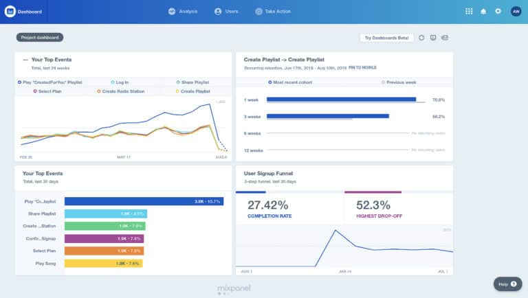 Review Mixpanel – Digital Analytic Tool ที่ได้รับความนิยมทั่วโลก