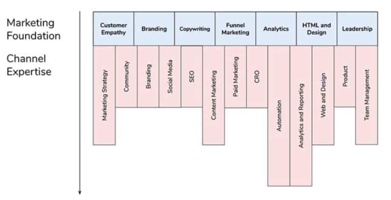 เข้าใจ Career Path ตัวเองผ่าน T-Shaped Model