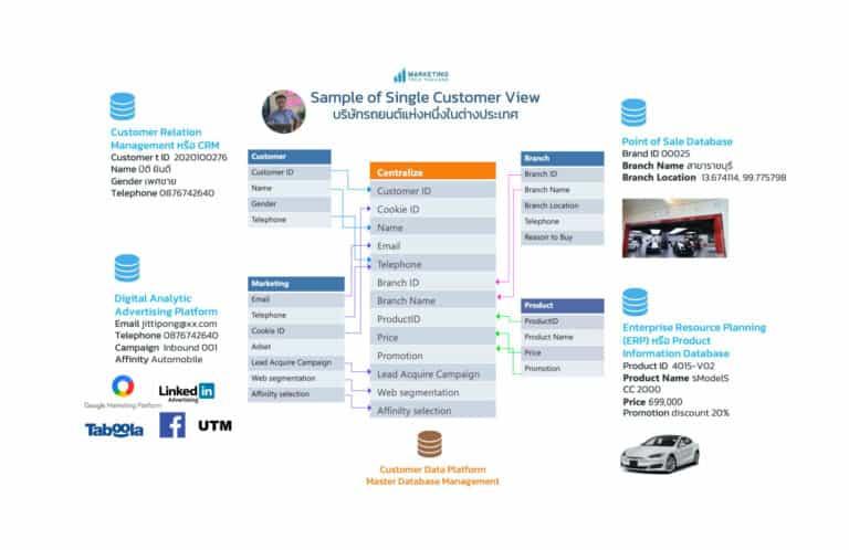 สร้างรายงานลูกค้าแบบองค์รวมและรอบด้าน หรือ Single Customer 360 View