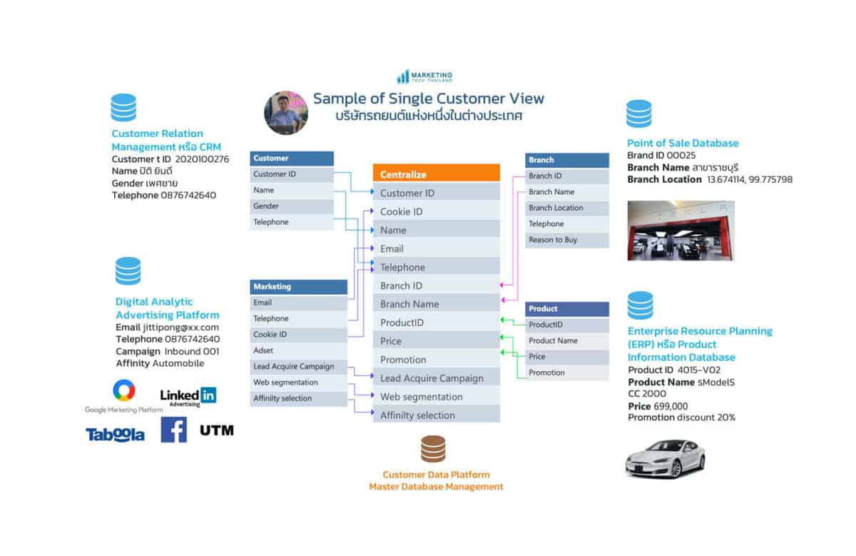 single-customer-view