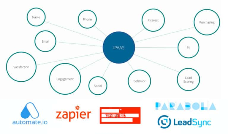 4 MarTech กลุ่ม iPaas – Integration as a service