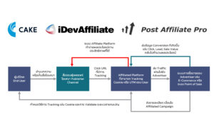 affiliated marketing platform feature