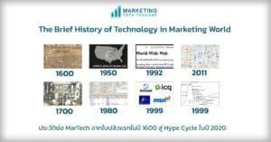 martech-history