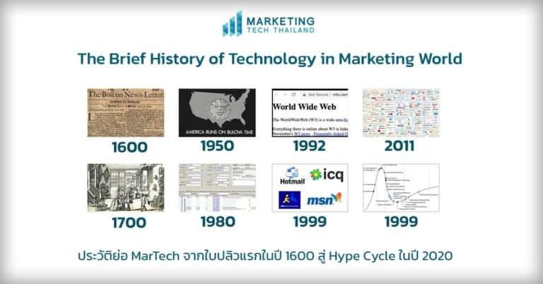 ประวัติการตลาด 4ร้อยกว่าปี จากปี 1600 สู่  Hype Cycle ปี 2021