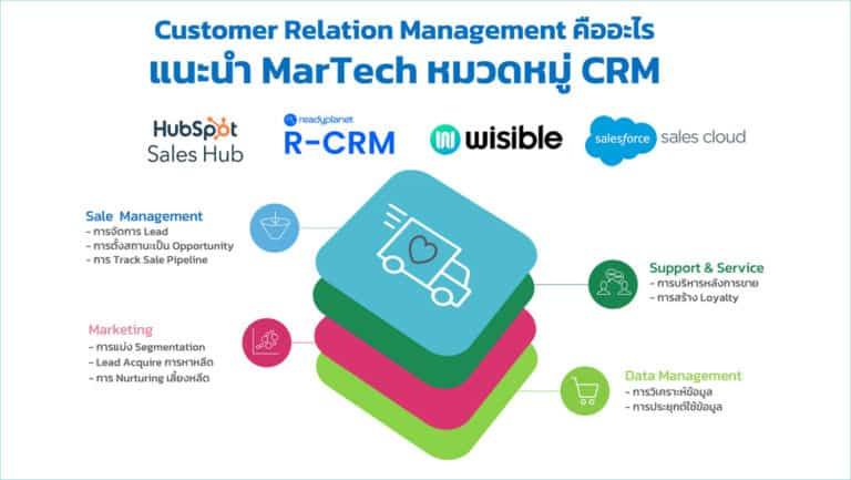Customer Relation Management คืออะไร แนะนำ 4 เครื่องมือ CRM ที่น่าสนใจ
