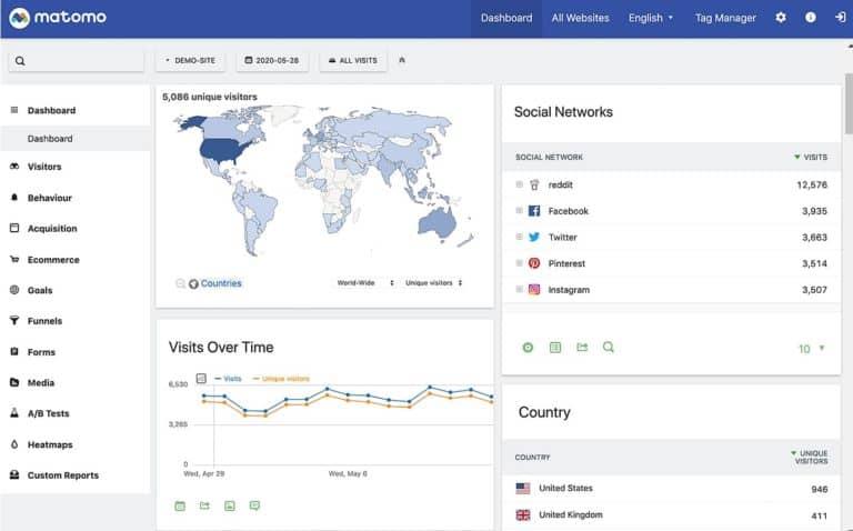Matomo เครื่องมือ Marketing Analytic ติดตั้ง On-Premiss ได้ฟรี (Google Analytic Alternative)