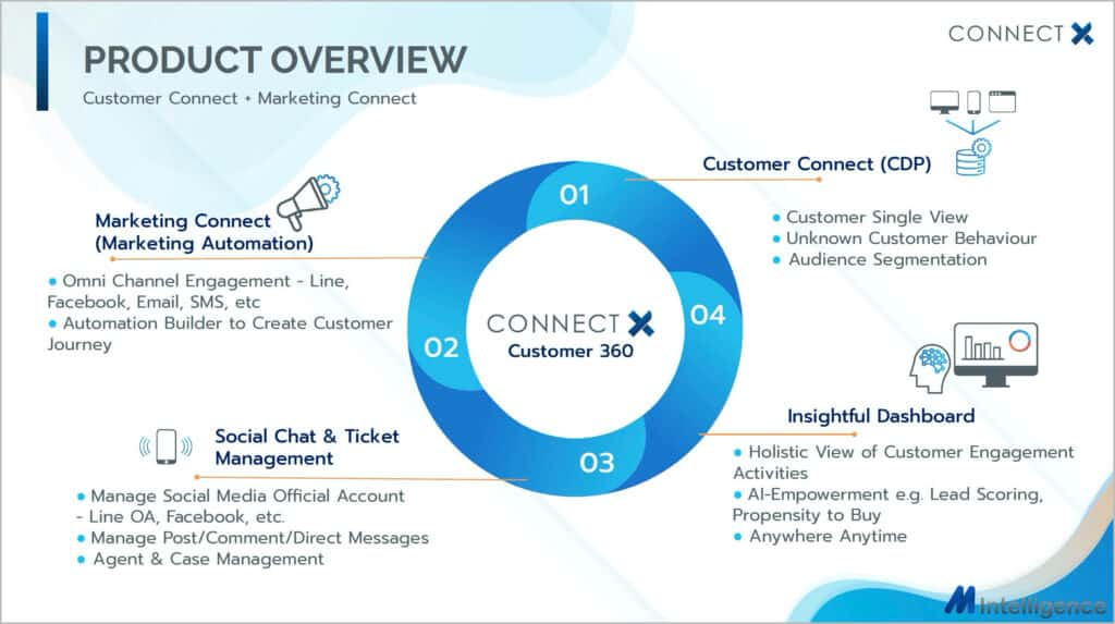 ConnectX CDP & Omni-Channel Marketing Automation