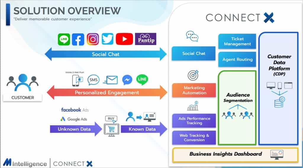 Connect X Integrate Data