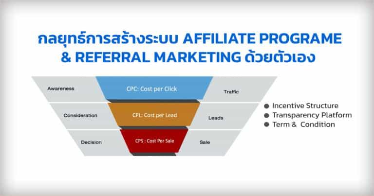 การสร้างระบบ Affiliate Programe หรือ Referral Marketing ของตัวเอง