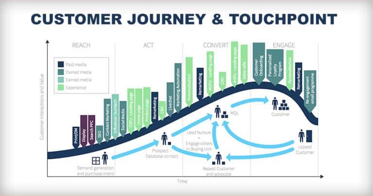 เข้าใจความเชื่อมโยงระหว่าง Customer Journey กับ Touchpoint ต่างๆ